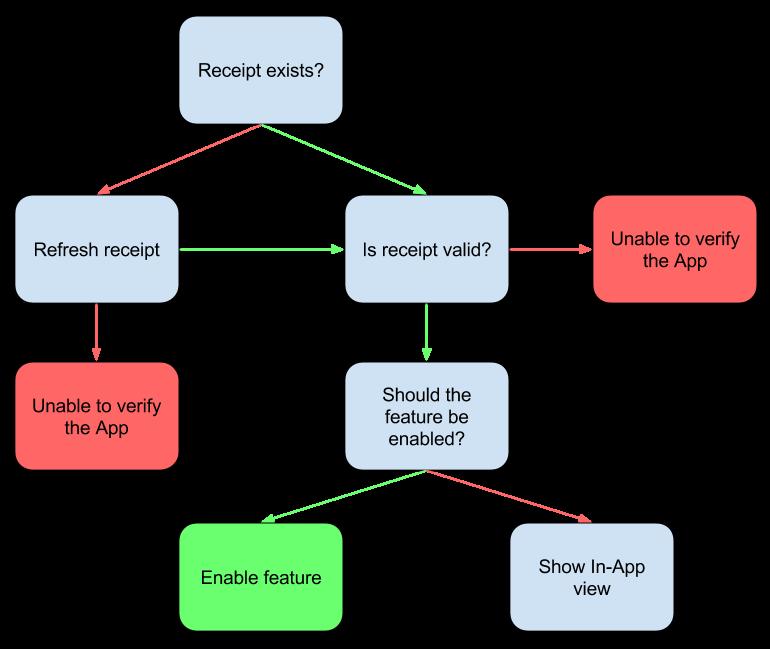 Receipt validation flow-2